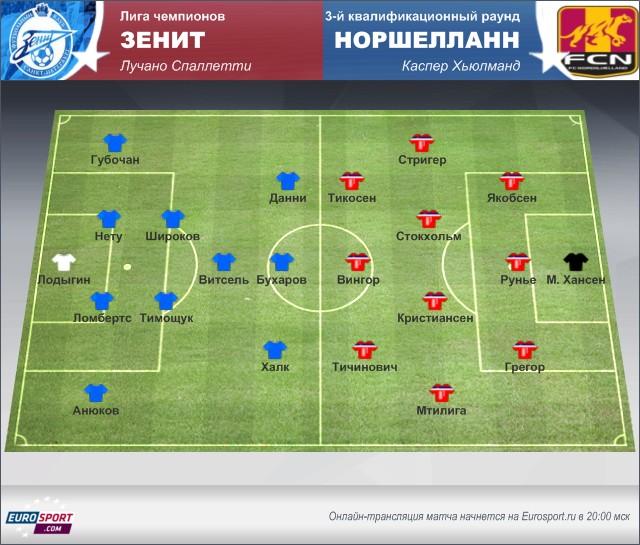 «Зенит» – «Норшелланн»: обзор перед матчем