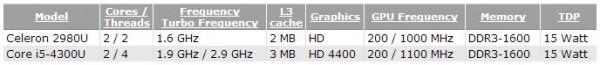 Мобильные процессоры Haswell - Celeron 2980U и Core i5-4300U