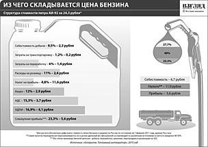 ФАС разберется с увеличением расценок на газ