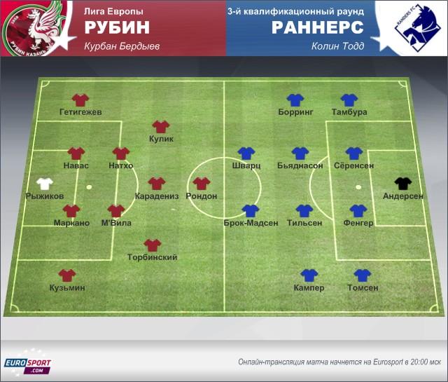 Лига Европы УЕФА-«Рубин» – «Раннерс»: перед матчем