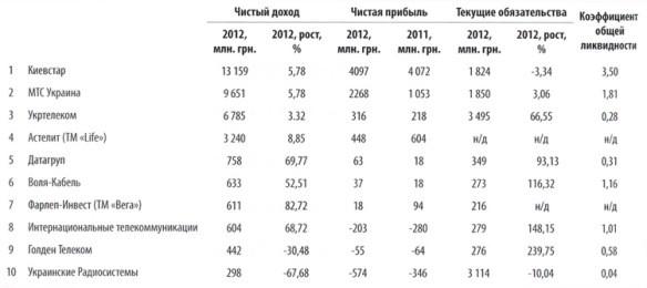 Рейтинг самых лучших организаций телеком-отрасли Украины