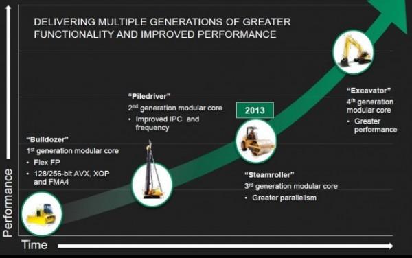 AMD подтвердила выход ускорителей вычисления Kaveri