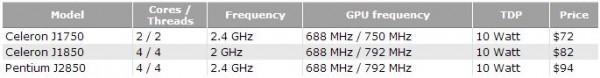 Характеристики микропроцессоров Intel Atom J1750, J1850 и J2850