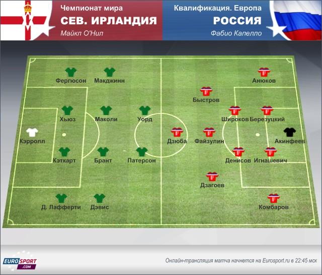 Северная Ирландия – Россия: обзор перед матчем