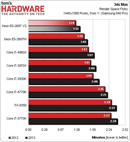Итоги испытания микропроцессора Intel Xeon 2697 V2