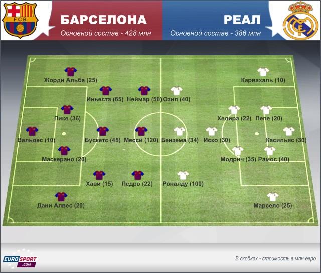 Сколько стоят составы «Барселоны» и «Реала»