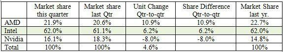 AMD показывает рост реализаций графических адаптеров