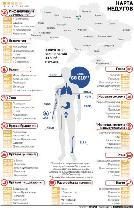 Диаграмма заболеваний украинцев
