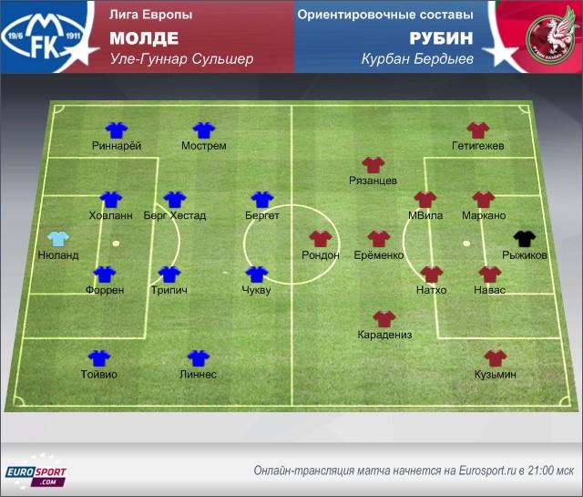 «Молде» – «Рубин»: осмотр перед матчем