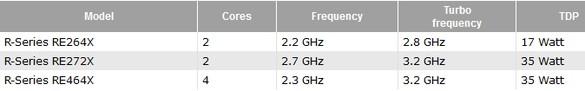 Организация AMD дополнилась некоторыми процессорными новинками
