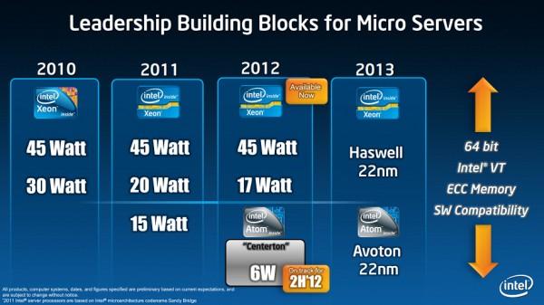 Микропроцессоры Intel Avoton: вскоре в реализации