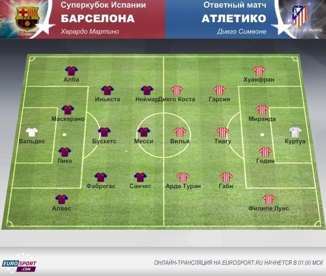 «Барселона» – «Атлетико»: осмотр перед матчем