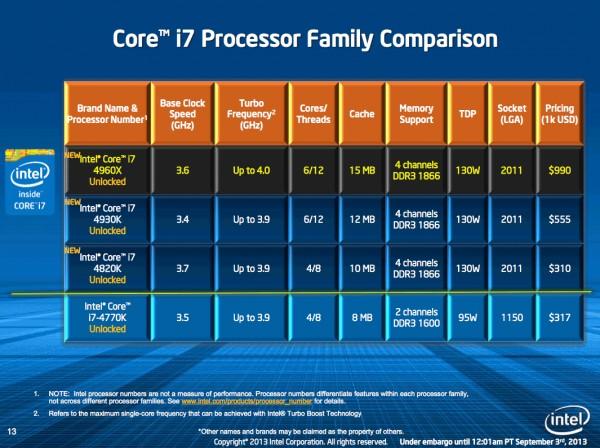 Формальный анонс микропроцессоров Intel Ivy Bridge-E (LGA 2011)
