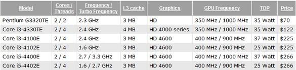 Анонсированы свежие микропроцессоры Intel