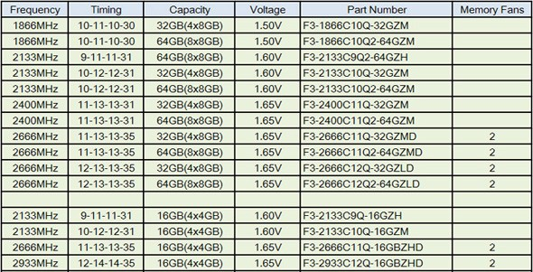 G.Skill RipjawsZ DDR3: свежие четырёхканальные наборы ОЗУ