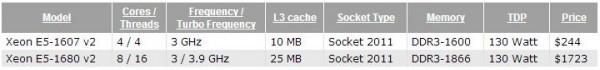 Intel пустила серверные микропроцессоры Xeon