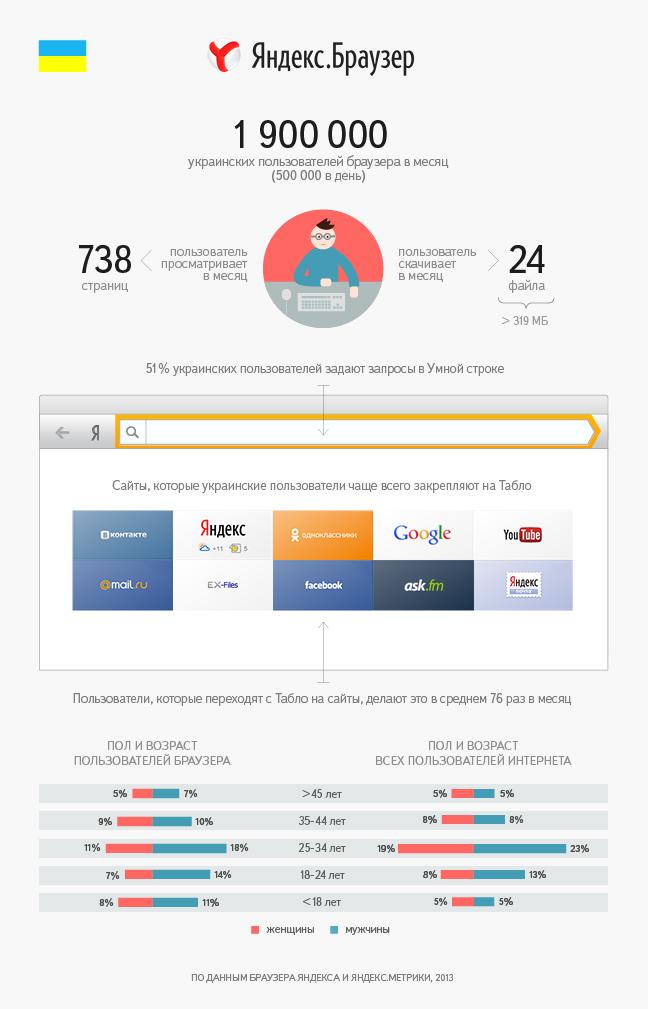 Около 2 млрд украинцев в неделю применяют интернет-браузер Yandex