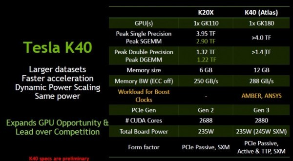 Информация о видеоадаптере Nvidiа Тесла K40 стала доступна