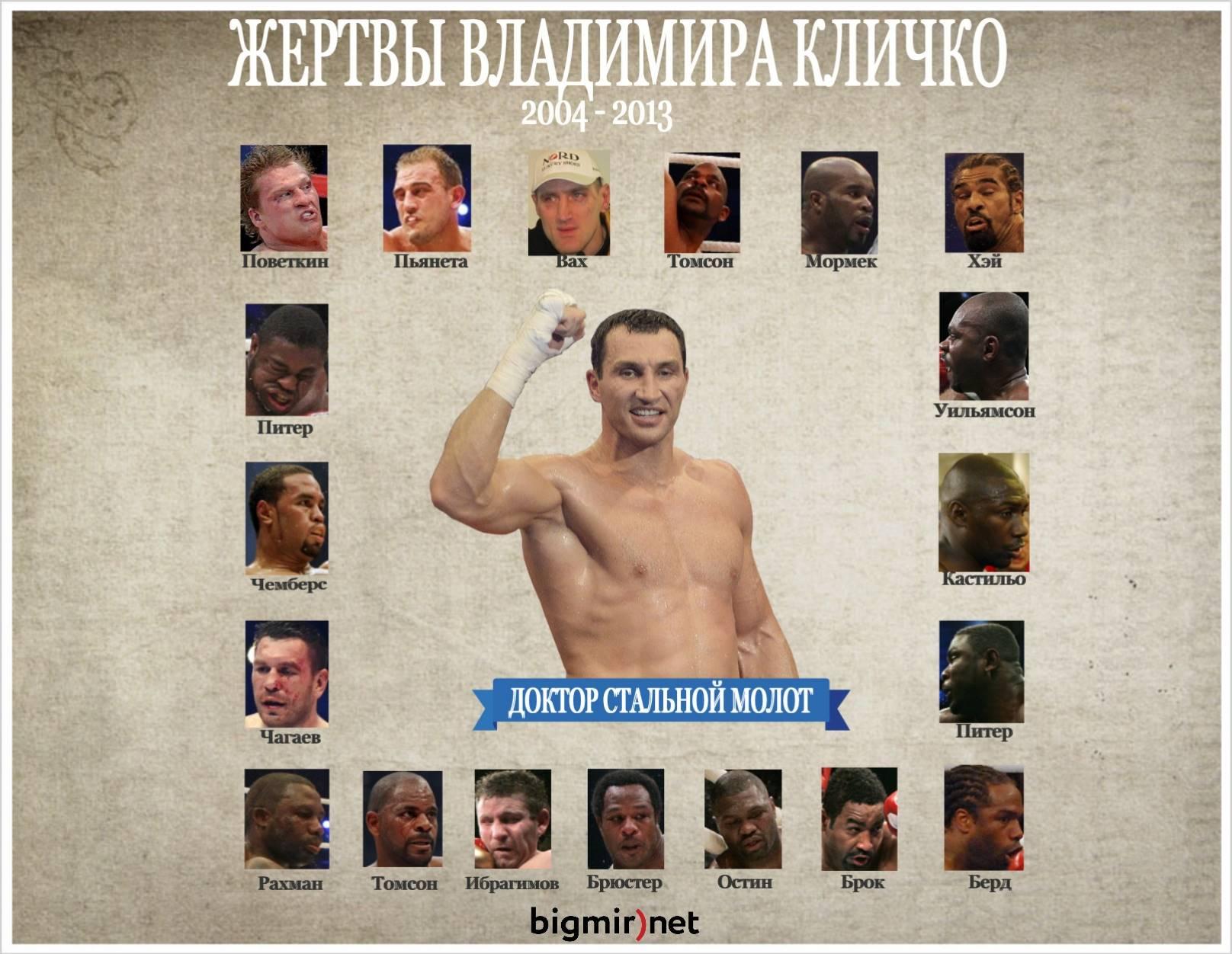 Все 19 потерпевших Владимира Кличко пор победной серии (ФОТО)