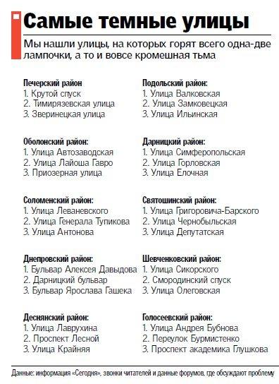 Наиболее жуткие улицы Киева