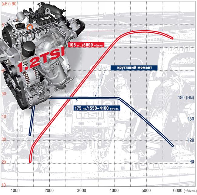 Урок по экономии бензина для владельцев автомобилей