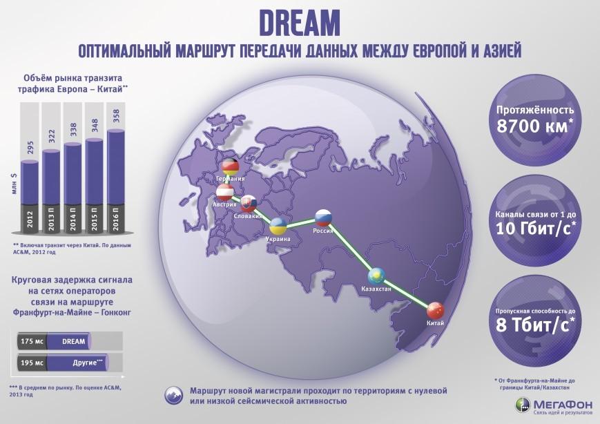 Высокоскоростная трасса передачи данных между Европой и Азией