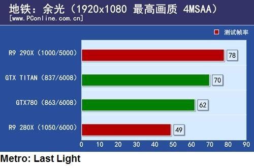 Итоги испытания карты памяти Radeon R9 290X