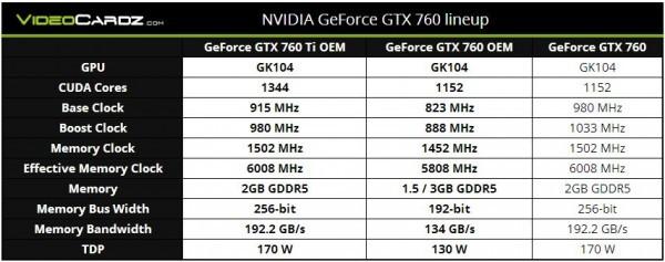 Карты памяти GeForce GTX 760 Ti OEM и GTX 760 OEM от Nvidiа