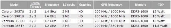 Свежие мобильные CPU Celeron и Pentium (Haswell)