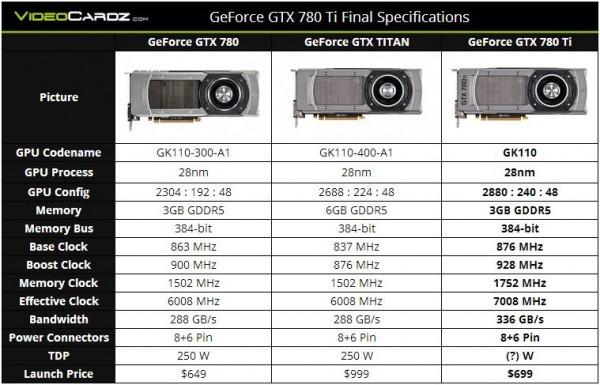 Графический катализатор Nvidiа GeForce GTX 780 Ti