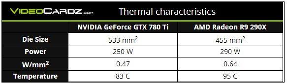Грядущий графический катализатор Nvidiа GeForce GTX 780 Ti