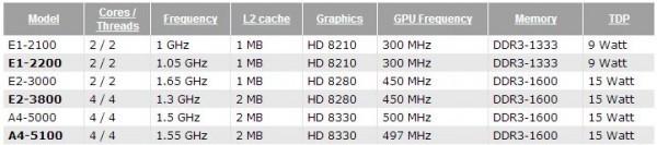Характеристики ускорителей вычисления AMD Kabini