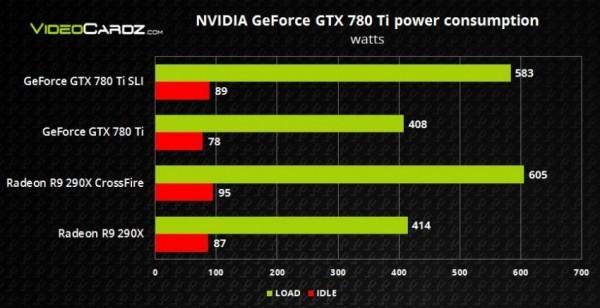 GeForce GTX 780 Ti от NVIDIA