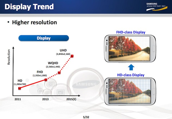 UHD-смартфоны от «Самсунг» будут в 2015 году