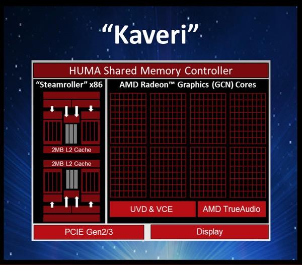Спецификации флагманского APU поколения Kaveri