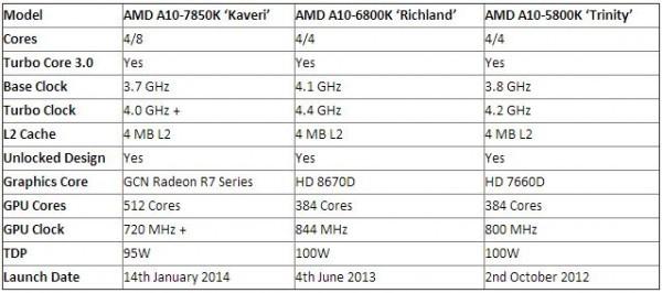 Архитектура APU Kaveri и грядущий флагман A10-7850K от AMD
