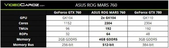 Новый графический монстр: Asus ROG MARS 760