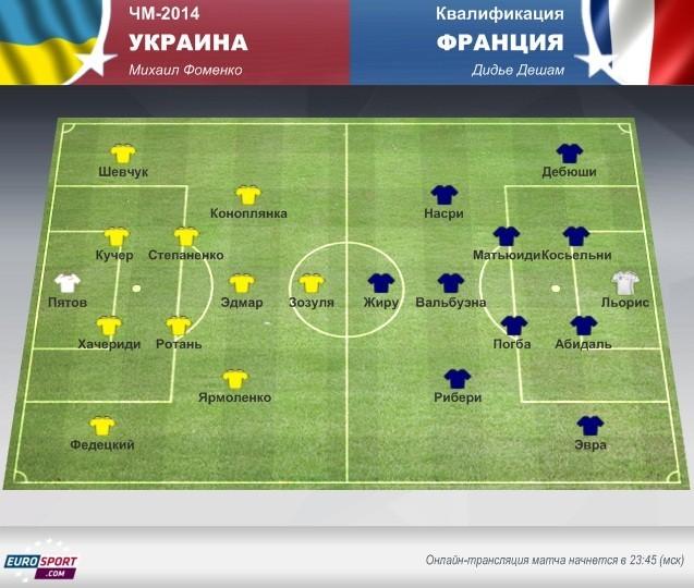 Украина – Франция: перед матчем