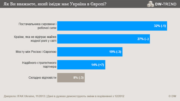 Подтверждают ли элементарные украинцы участие Украины в ЕС?