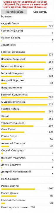 Footboom.com: Состав сборной Украины на поединок с Францией