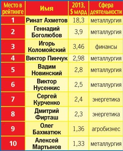 Рейтинг российских миллионеров в 2013 году (ФОТО)