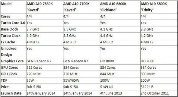 Специфики микропроцессоров AMD A10-7850K и A10-7700K