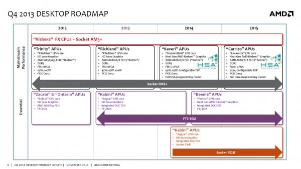Микропроцессорный роадмап AMD конкретизирует проекты компании на 2 года