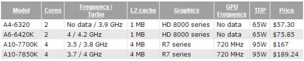 APU A10-7700K и A10-7850K  доступны для заказа