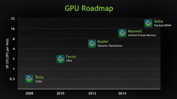 Адаптеры Nvidiа Maxwell появяться  в начале марта 2014 года