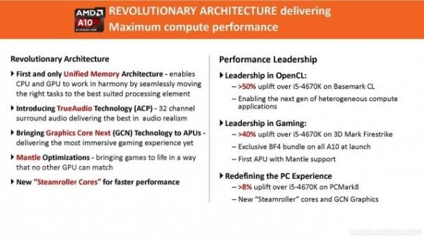 Передовой катализатор A10 Kaveri с Battlefield 4 от AMD