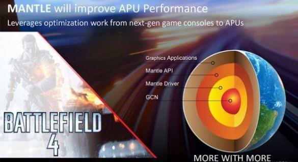 Процессор AMD A10-7850K в комплекте с Battlefield 4