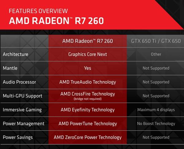 AMD Radeon R7 260: анонс видеокарты на чипе Bonaire PRO