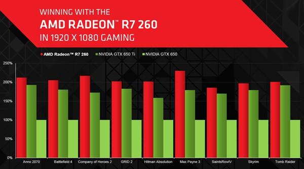 AMD Radeon R7 260: анонс карты памяти на чипсете Bonaire PRO