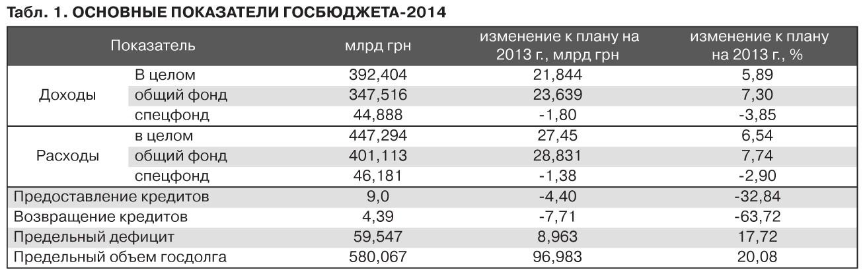 Проект госбюджета-2014: Сон рассудка продолжается